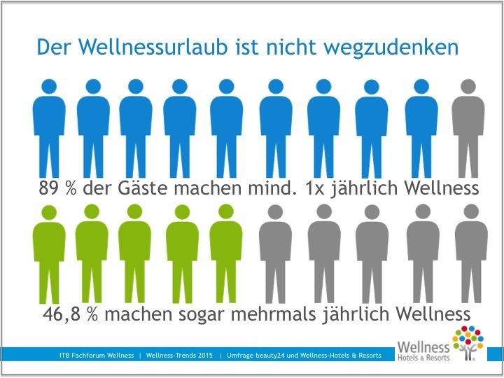 WellnessTrends Trends Trend