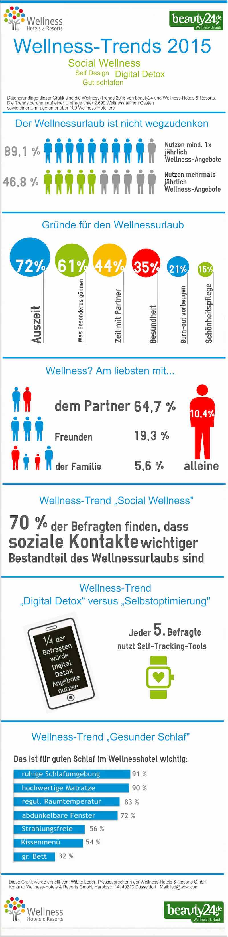 Wellness-Trends 2015