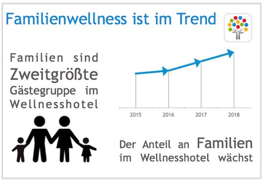 Wellness-Trend 2018 Familienwellness