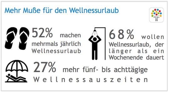 Wellness-Trends 2018: Mehr Muße für Wellness